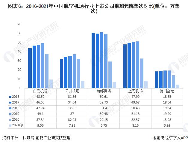 图表6:2016-2021年中国航空机场行业上市公司航班起降架次对比(单位:万架次)