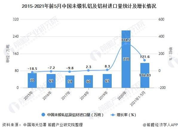 2015-2021年前5月中国未锻轧铝及铝材进口量统计及增长情况