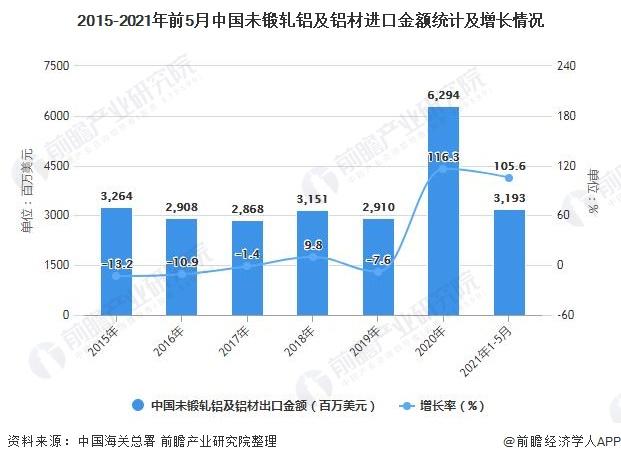 2015-2021年前5月中国未锻轧铝及铝材进口金额统计及增长情况