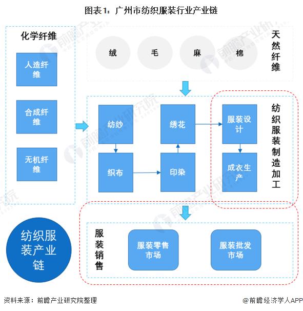 图表1:广州市纺织服装行业产业链