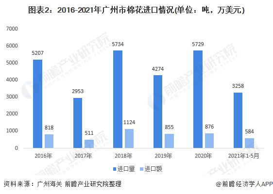 图表2:2016-2021年广州市棉花进口情况(单位:吨,万美元)