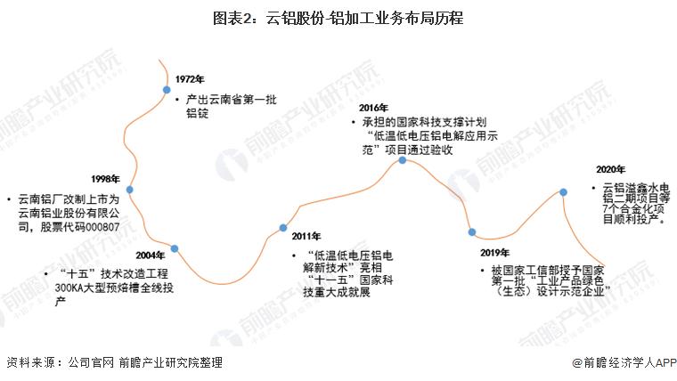 圖表2:云鋁股份-鋁加工業務布局歷程