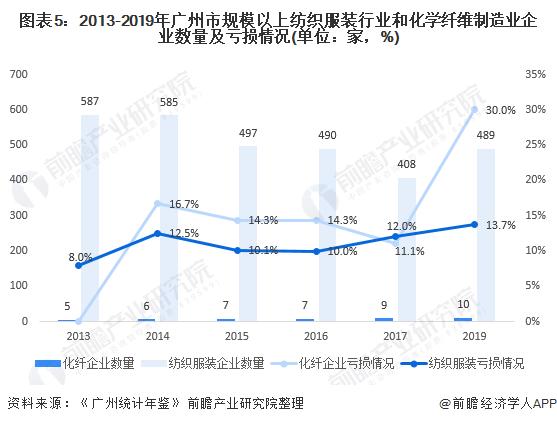图表5:2013-2019年广州市规模以上纺织服装行业和化学纤维制造业企业数量及亏损情况(单位:家,%)