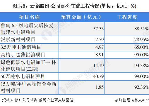 圖表8:云鋁股份-公司部分在建工程情況(單位:億元,%)