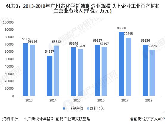 图表3:2013-2019年广州市化学纤维制造业规模以上企业工业总产值和主营业务收入(单位:万元)