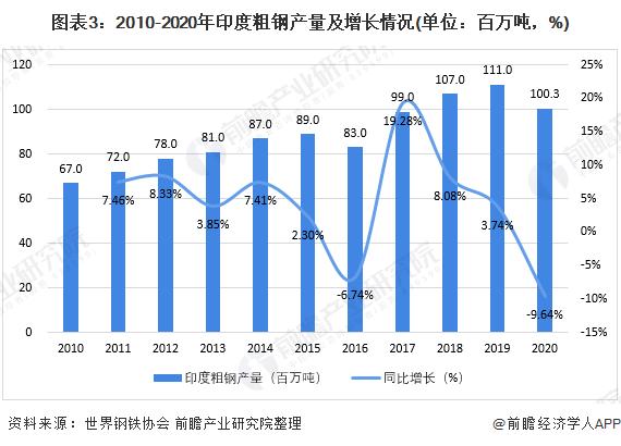 图表3:2010-2020年印度粗钢产量及增长情况(单位:百万吨,%)