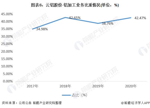 圖表6:云鋁股份-鋁加工業務比重情況(單位:%)