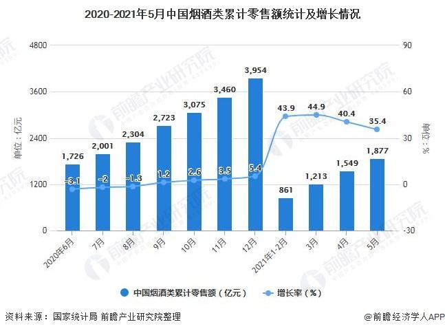 2020-2021年5月中国烟酒类累计零售额统计及增长情况