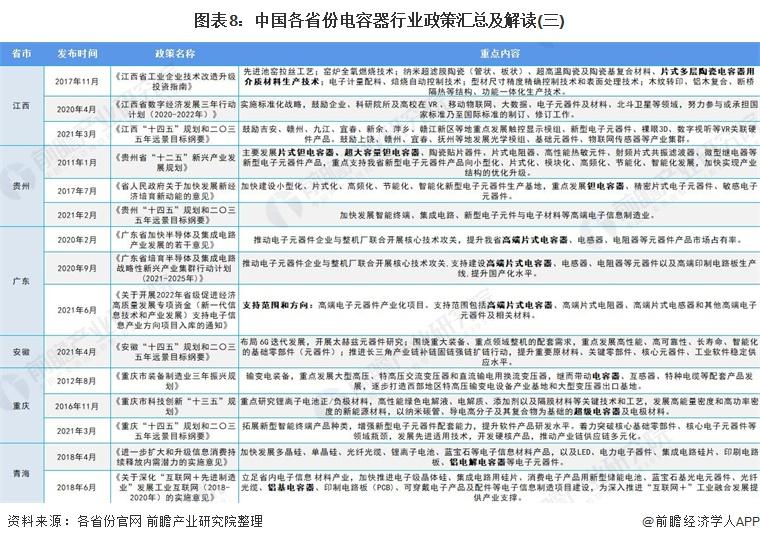 图表8:中国各省份电容器行业政策汇总及解读(三)