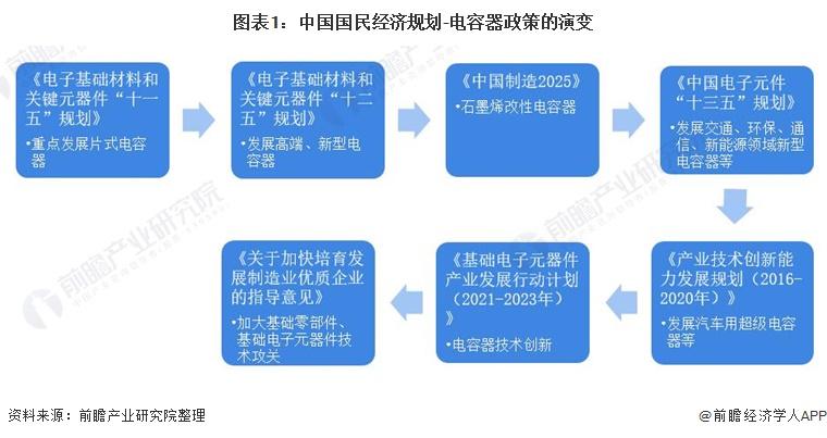 图表1:中国国民经济规划-电容器政策的演变