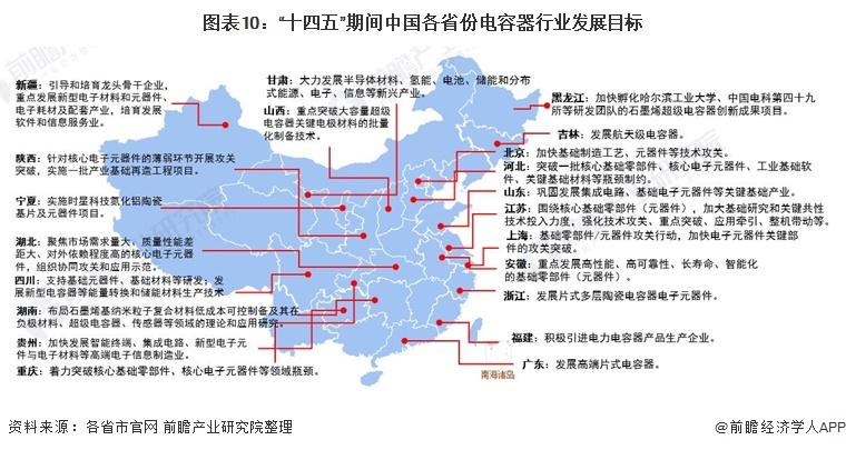 """图表10:""""十四五""""期间中国各省份电容器行业发展目标"""