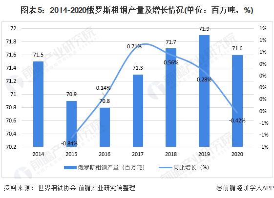 图表5:2014-2020俄罗斯粗钢产量及增长情况(单位:百万吨,%)