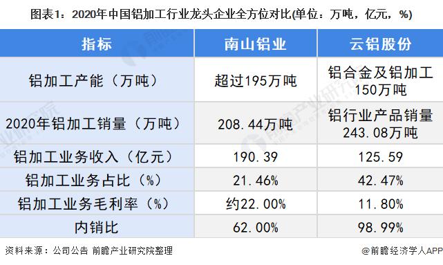 圖表1:2020年中國鋁加工<span class=
