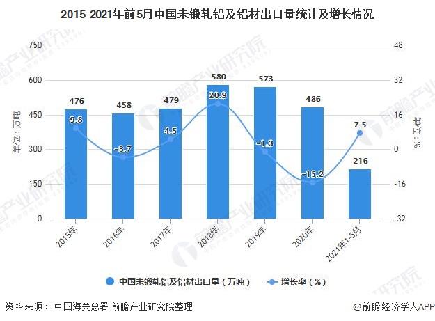 2015-2021年前5月中国未锻轧铝及铝材出口量统计及增长情况