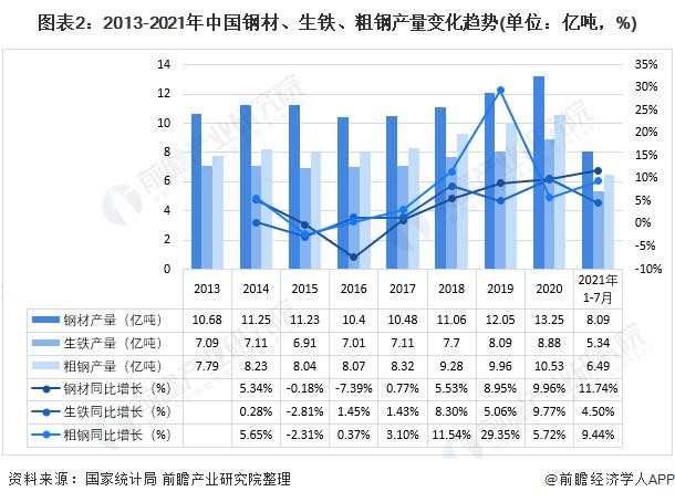 图表2:2013-2021年中国钢材、生铁、粗钢产量变化趋势(单位:亿吨,%)