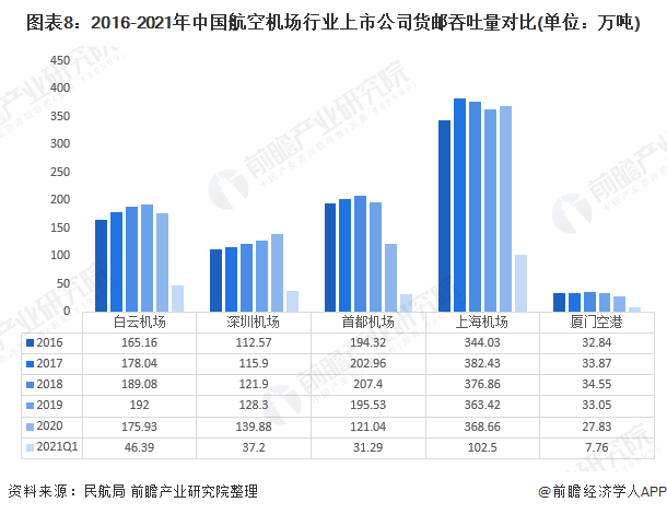 图表8:2016-2021年中国航空机场行业上市公司货邮吞吐量对比(单位:万吨)