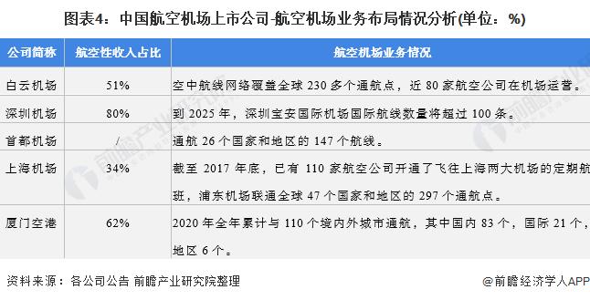 图表4:中国航空机场上市公司-航空机场业务布局情况分析(单位:%)