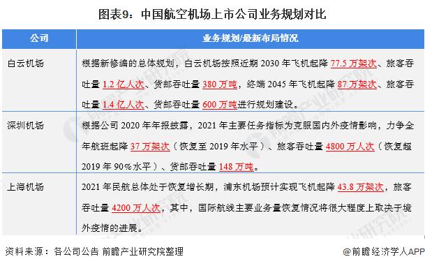 图表9:中国航空机场上市公司业务规划对比