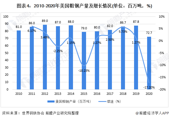 图表4:2010-2020年美国粗钢产量及增长情况(单位:百万吨,%)