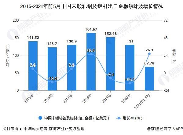 2015-2021年前5月中国未锻轧铝及铝材出口金额统计及增长情况