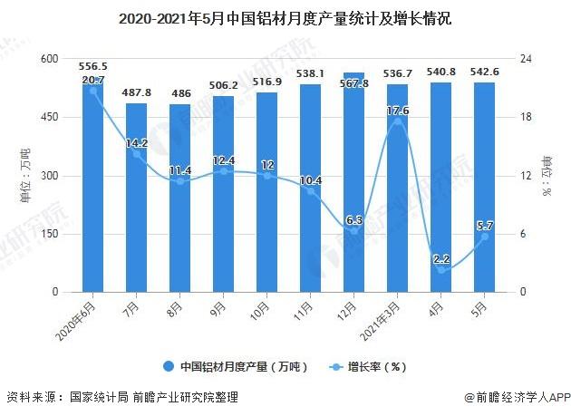 2020-2021年5月中国铝材月度产量统计及增长情况