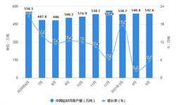 2021年1-5月中国铝材行业产量规模及<em>进出口</em><em>市场</em>分析 1-5月铝材进口量突破100万吨