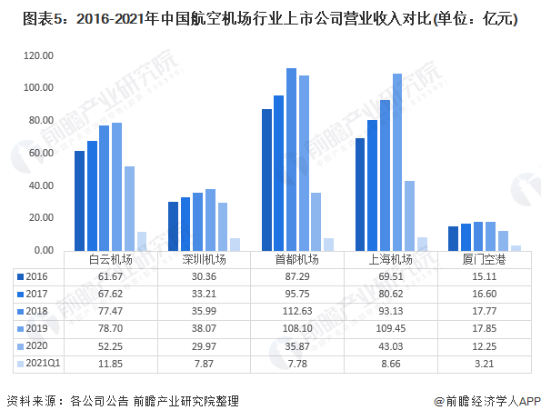 图表5:2016-2021年中国航空机场行业上市公司营业收入对比(单位:亿元)