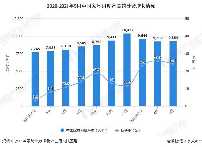2020-2021年5月中国家具月度产量统计及增长情况