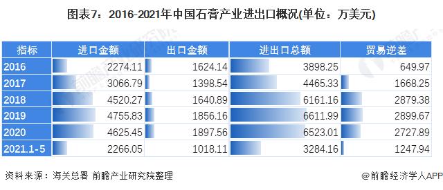 图表7:2016-2021年中国石膏产业进出口概况(单位:万美元)