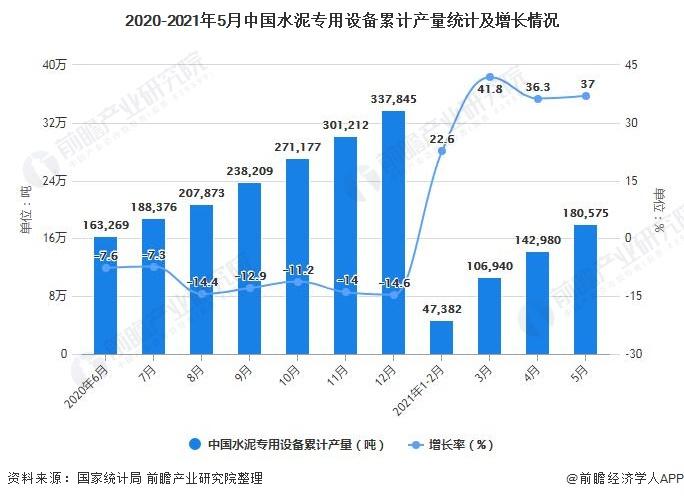 2020-2021年5月中国水泥专用设备累计产量统计及增长情况