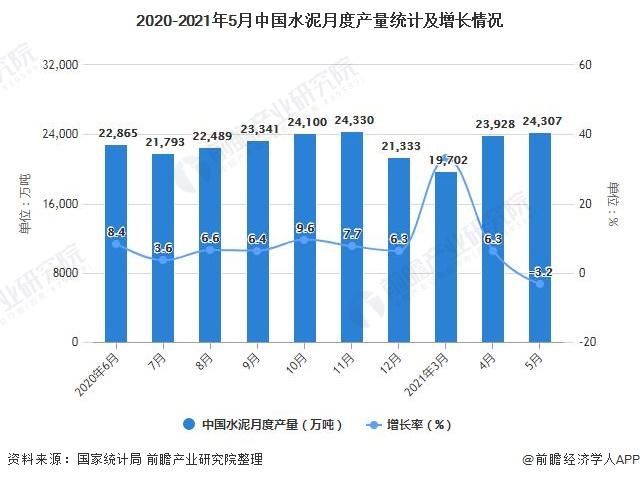 2020-2021年5月中国水泥月度产量统计及增长情况