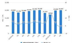2021年1-5月中国水泥行业产量规模及<em>出口</em><em>市场</em>分析 1-5月水泥产量突破9亿吨