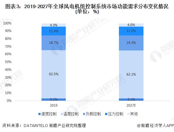 图表3:2019-2027年全球风电机组控制系统市场功能需求分布变化情况(单位:%)