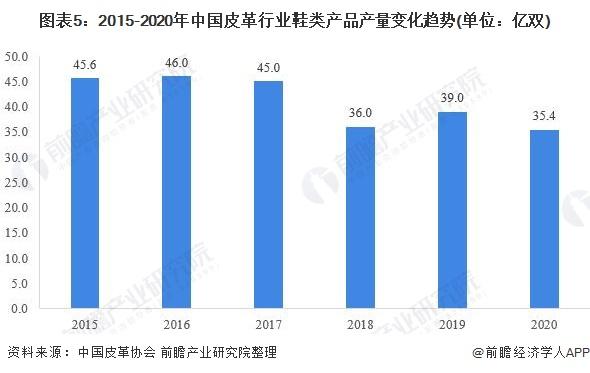 图表5:2015-2020年中国皮革行业鞋类产品产量变化趋势(单位:亿双)