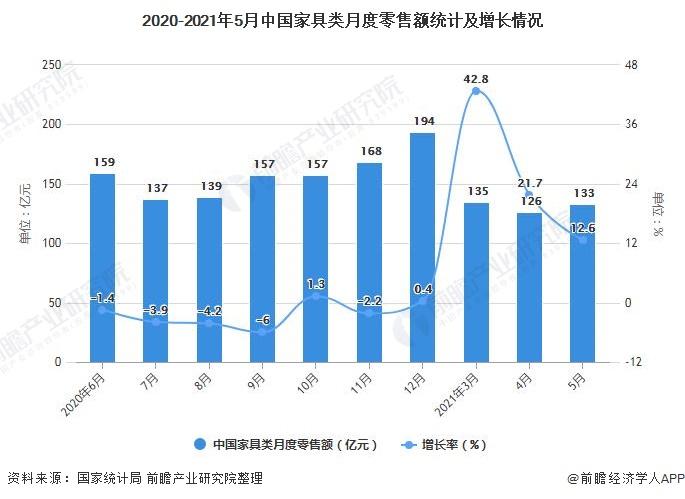 2020-2021年5月中国家具类月度零售额统计及增长情况