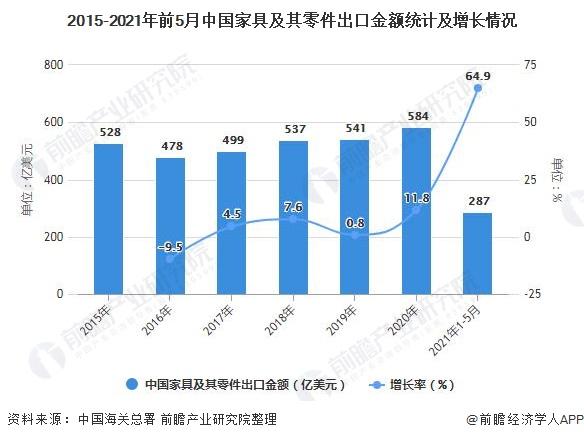 2015-2021年前5月中国家具及其零件出口金额统计及增长情况