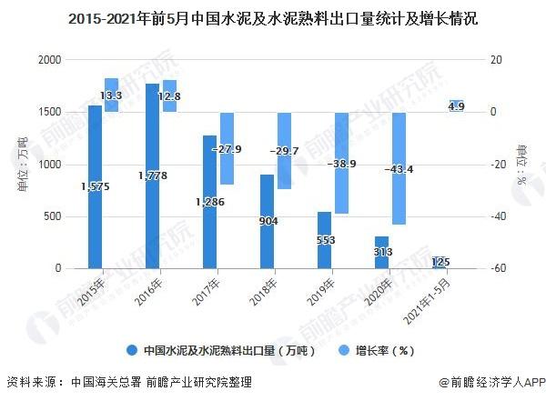 2015-2021年前5月中国水泥及水泥熟料出口量统计及增长情况