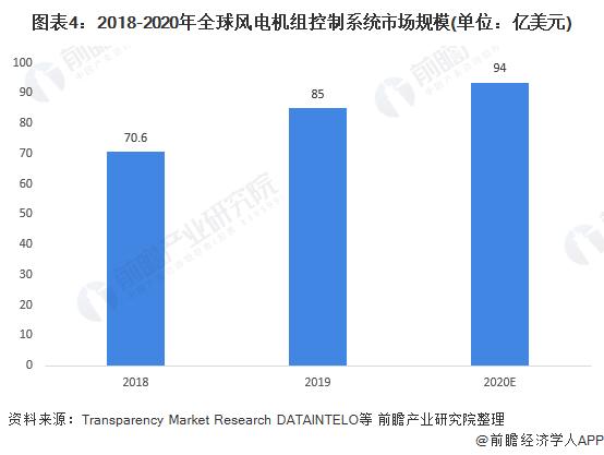 图表4:2018-2020年全球风电机组控制系统市场规模(单位:亿美元)