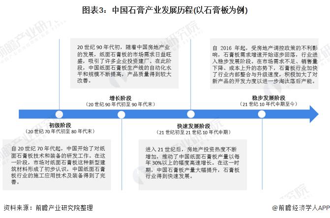 图表3:中国石膏产业发展历程(以石膏板为例)