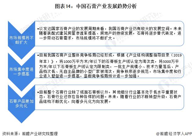 图表14:中国石膏产业发展趋势分析