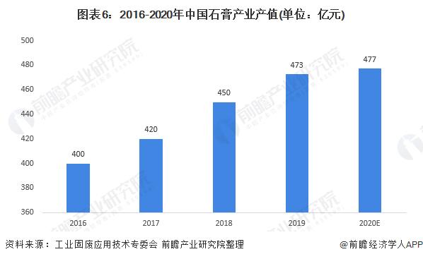 图表6:2016-2020年中国石膏产业产值(单位:亿元)
