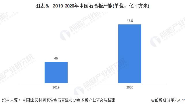 图表8:2019-2020年中国石膏板产能(单位:亿平方米)