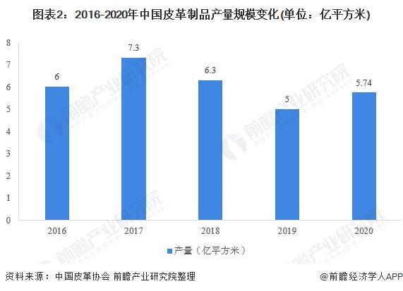 图表2:2016-2020年中国皮革制品产量规模变化(单位:亿平方米)