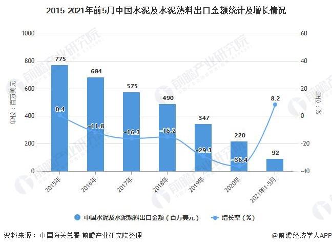 2015-2021年前5月中国水泥及水泥熟料出口金额统计及增长情况
