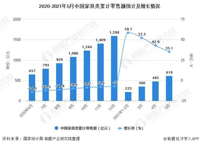 2020-2021年5月中国家具类累计零售额统计及增长情况