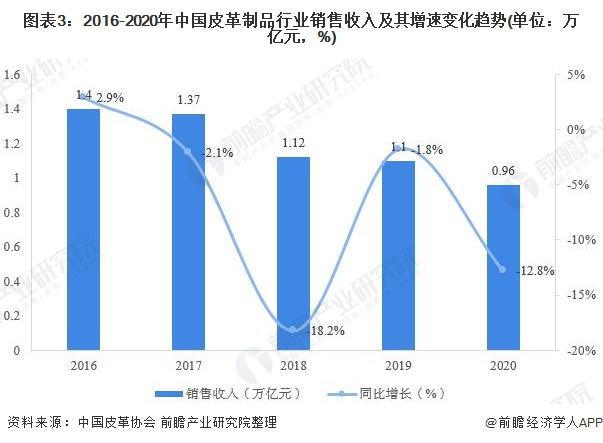 图表3:2016-2020年中国皮革制品行业销售收入及其增速变化趋势(单位:万亿元,%)