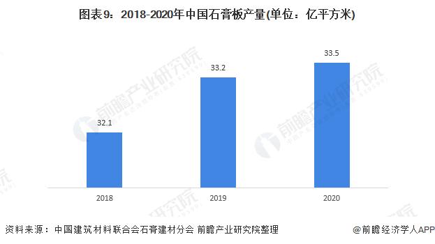图表9:2018-2020年中国石膏板产量(单位:亿平方米)