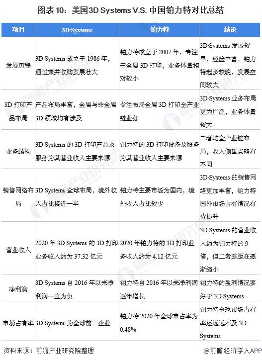 图表10:美国3D Systems V.S. 中国铂力特对比总结