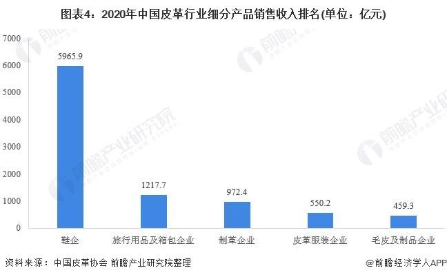 图表4:2020年中国皮革行业细分产品销售收入排名(单位:亿元)
