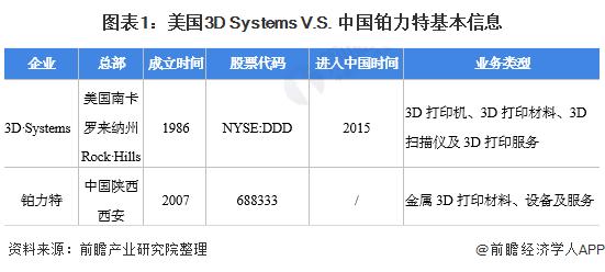图表1:美国3D Systems V.S. 中国铂力特基本信息